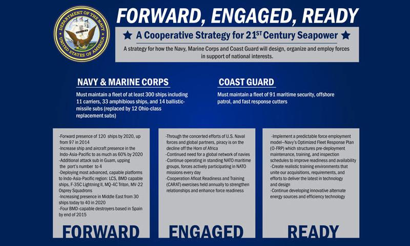 U.S. Navy poster supporting the release of a new maritime strategy, March 13, a plan that describes how the Navy, Marine Corps, and Coast Guard will design, organize, and employ naval forces in support of national security interests and homeland security objectives. The new strategy titled, A Cooperative Strategy for 21st Century Seapower: Forward, Engaged, Ready, accounts for changes in the global security environment, new strategic guidance, and a changed fiscal environment. (U.S. Navy graphic/Released)