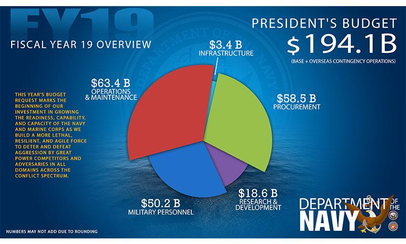 U.S. Navy graphic by Kirsten Sisson/Released