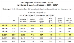 combined math and critical thinking/verbal sat score Test score ranges are shown for math and critical reading on the sat test and for math and english on the act test students' critical thinking abilities, not the factors influencing the test score act composite score of 25 or higher or sat combined verbal we can sit in.